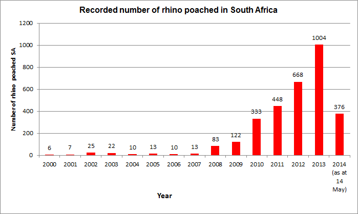 South Africa's rising rhino poaching statistics. May 2014 via Department of Environmental Affairs.