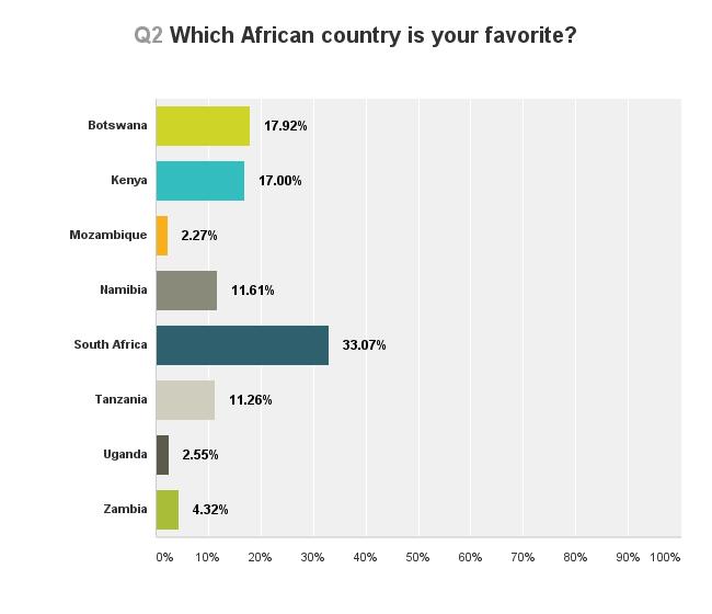 africa-survey