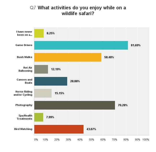 africa-travel-safari-survey