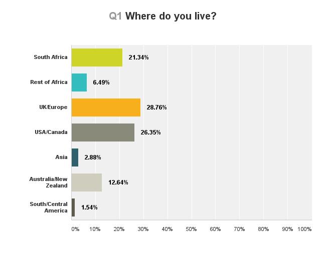 africa-travel-survey