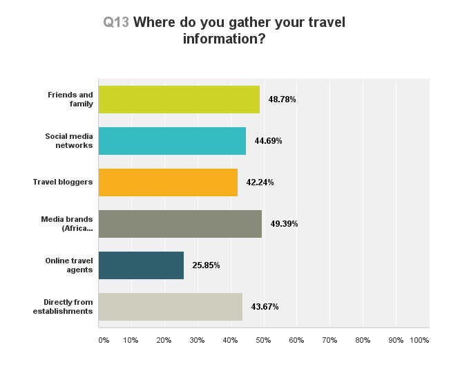 travel-planning-survey