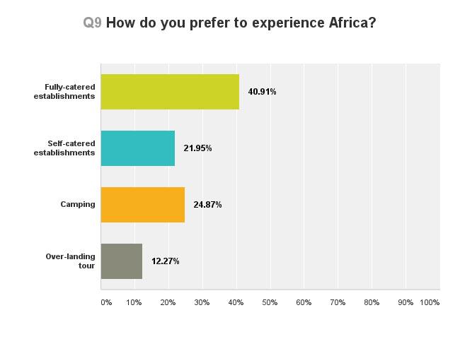 travelling-africa-safari-survey