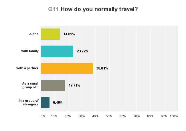 travelling-survey