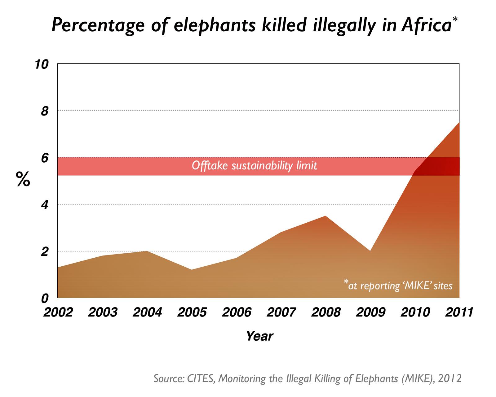 elephant-poaching-graph
