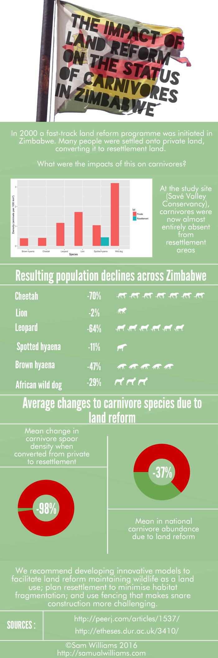 An infographic summarising the findings