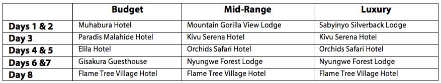 accommodation rwanda primate safari