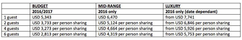 rwanda-primate-safari-price