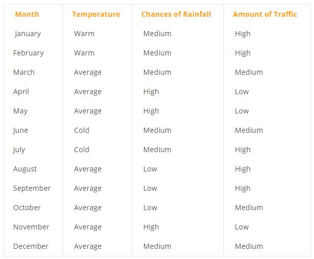 wet-season-table