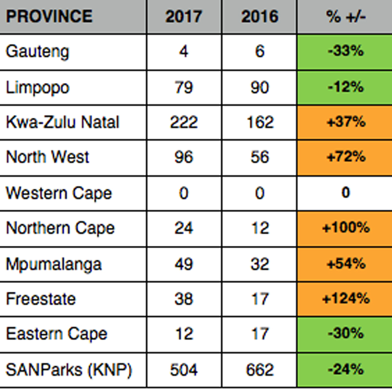 Rhino poaching 2017 numbers by province