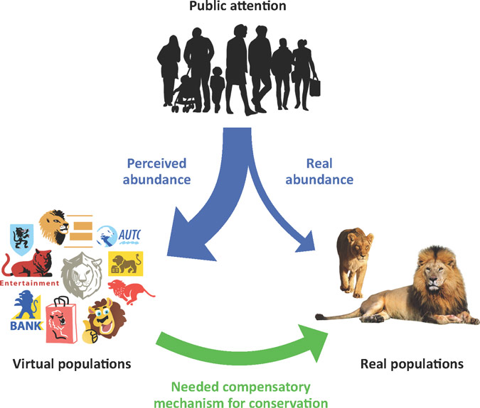 Image showing competition hypothesis between virtual populations and natural populations