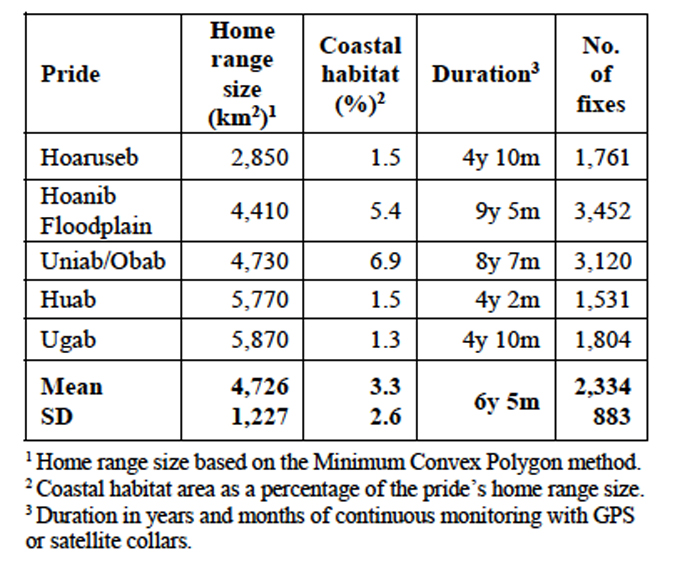 The home range sizes, the proportion of coastal habitat in each home range and the duration of monitoring of five lion prides in northwest Namibia