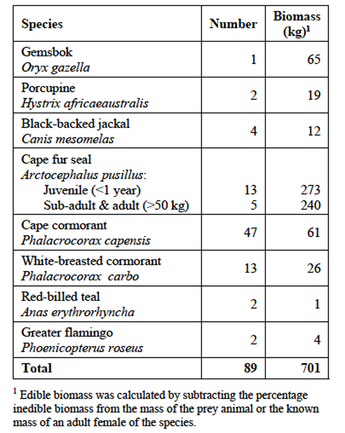 The number of recorded prey species killed by lions