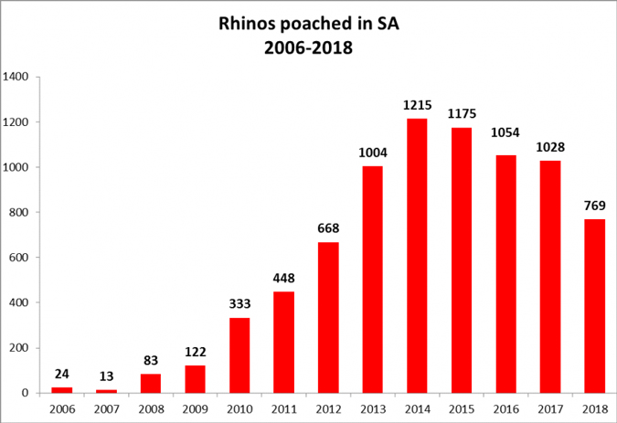 A graph showing the number of rhinos poached between 2006 - 2018