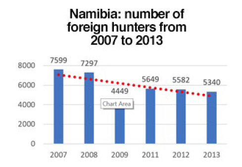 Evolution in the number of foreign hunters in Namibia from 2007 to 2013