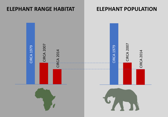 Graph showing elephant range and population