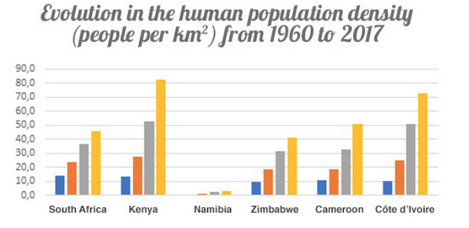 Evolution in the human population density in five Africa countries from 1960 to 2017